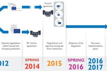 gdpr-timeline