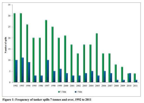 tanker-oil-spills-1992-2011