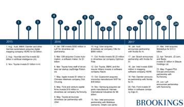autonomous-vehicle-investments-timeline-brookings