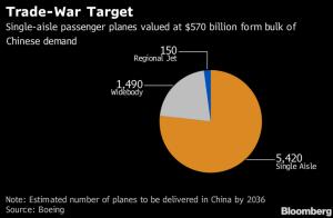 Boeing-airplanes-trade-war-target