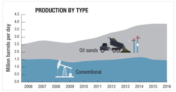 canadian-crude-oil-production-oil-stands-tar-vs-conventional