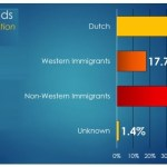 immigrant-inmate-population-in-the-netherlands