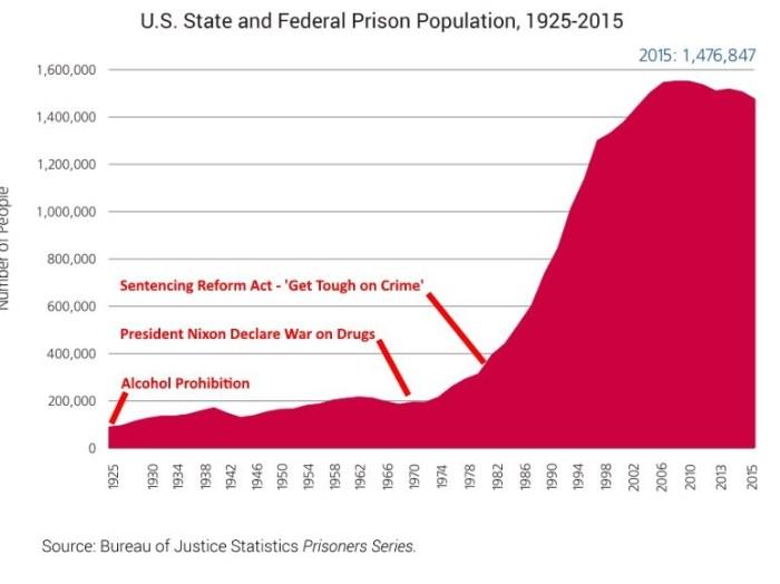 us-inmate-population-19205-2015