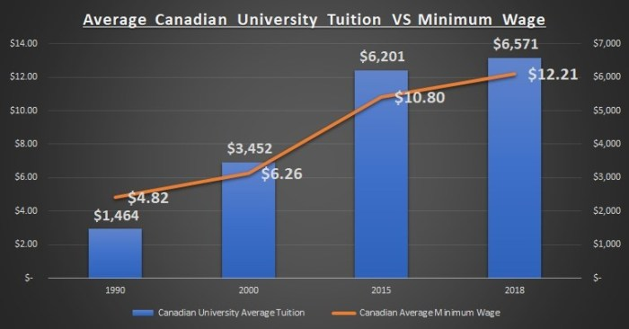 Average-Canadian-University-Tuition-VS-Minimum-Wage-1990-2018