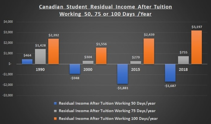 Canadian-Student-Residual-Income-After-Tuition--working-50-75-100-days-year