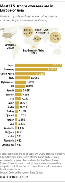US-troops-by-country
