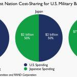 german-japan-south-korea-italy-us-troop-base-cost-sharing-us-military-bases