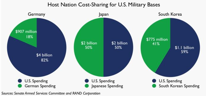 german-japan-south-korea-italy-us-troop-base-cost-sharing-us-military-bases
