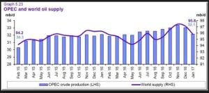 global-oil-supply-2015-2017
