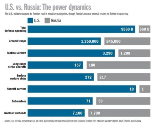 russia-vs-united-states-military-strenght-comparison