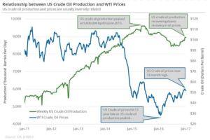 us-crude-oil-production-vs-price-2011-2017