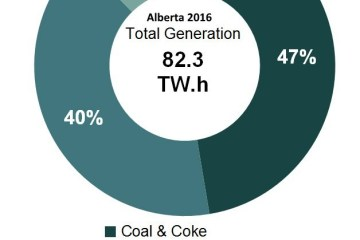 electricity-generation-hydro-wind-solar-natgas-coal-2016-alberta