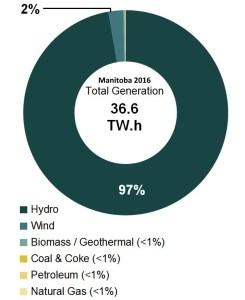 electricity-generation-hydro-wind-solar-natgas-coal-2016-manitoba