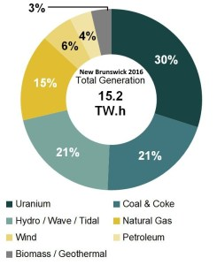 electricity-generation-hydro-wind-solar-natgas-coal-2016-new-brunswick