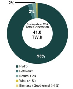 electricity-generation-hydro-wind-solar-natgas-coal-2016-newfoundland