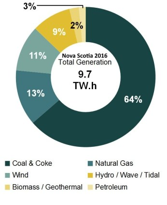 electricity-generation-hydro-wind-solar-natgas-coal-2016-nova-scotia