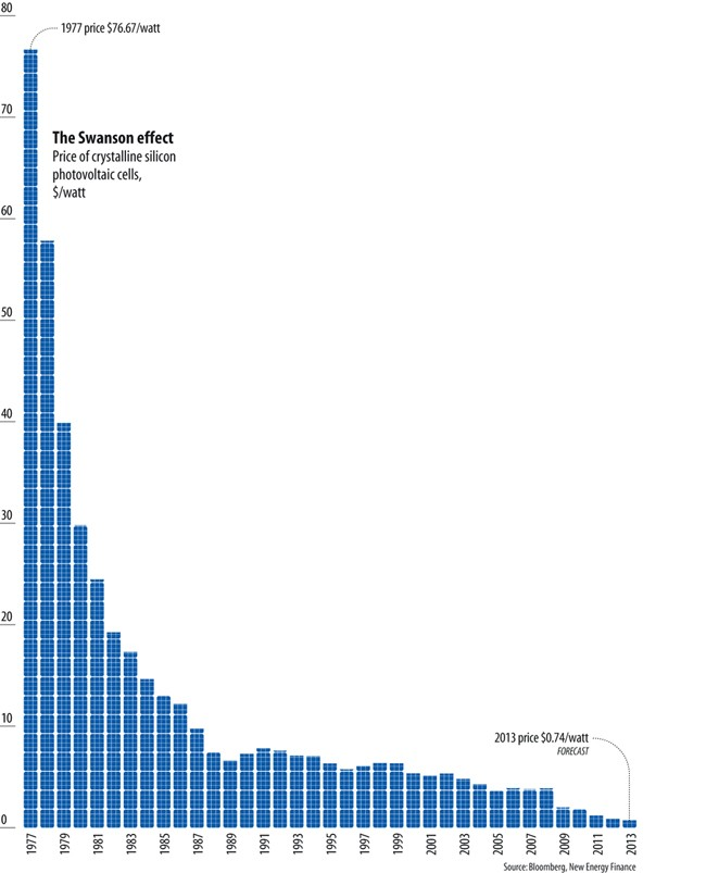 price-of-solar-power-1977-2013