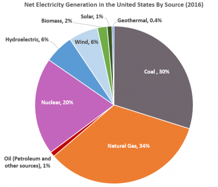 united-states-generation-by-source-electricity-2018