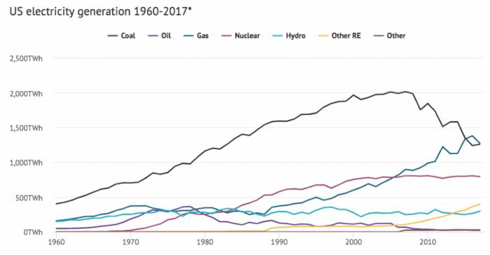 us-electricity-generation-1960-2017