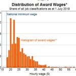 australia-minimum-wage-by-age-distribution