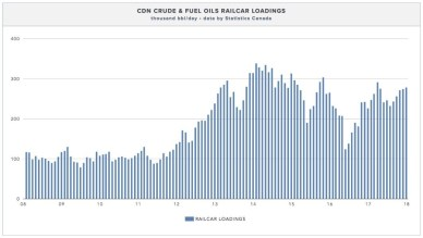 cenovus-oil-by-rail-has-doubled-2008-2018
