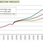 cer-oil-sands-production-2008-2036