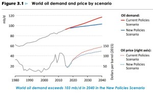 iea-world-oil-demand-price-history-projection-1980-2040