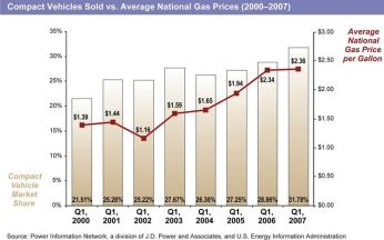 gas-prices-vs.-compact-car-sales