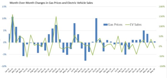 gas-prices-ev-sales