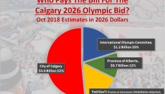 who-pays-the-bill-for-calgary-2026-olympic-bid-oct-2018-estimates-feds-same-as-vancouver-2010