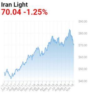 iran-light-oil-price-2014-2018