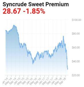 syncrude-sweet-price-2014-2018