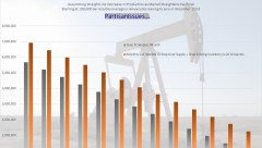 Alberta-Oil-Over-Production-Wthout-Intervention