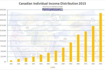 Canadian-income-distribution-2015