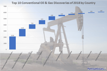 top-10-oil-discoveries-2018-by-country