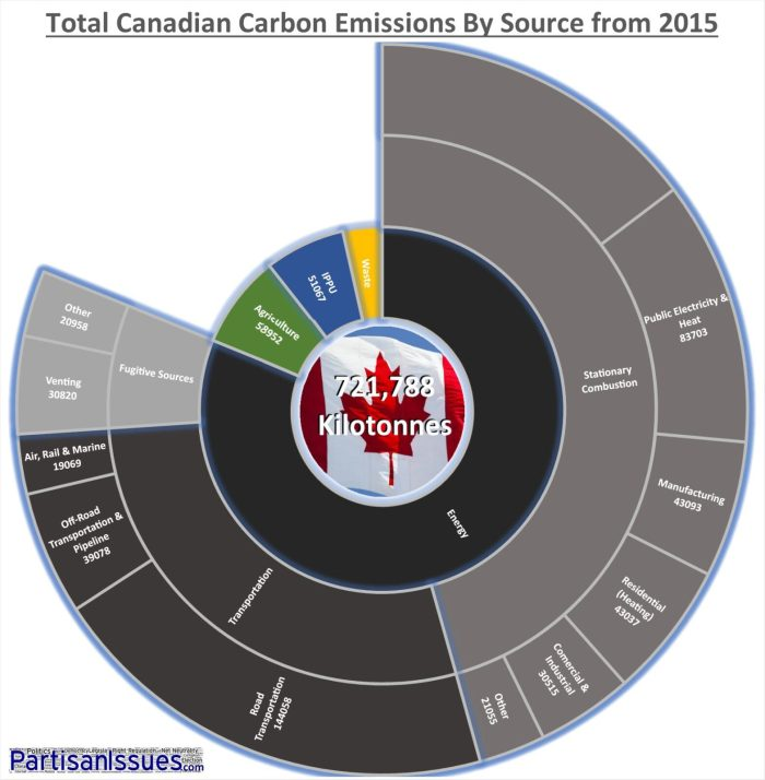 Carbon Emissions by Source - Canada 2015
