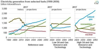 coal-consumption-decline-1990-2050