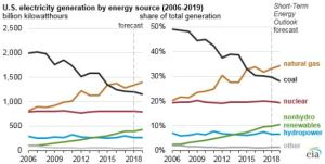 coal-consumption-decline-2006-2018