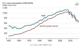 us-coal-consumption-1950-2018