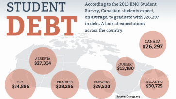 Average Student Debt In Canada 2013