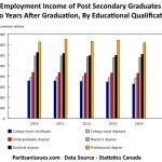 Employment income of postsecondary graduates two years after graduation by educational qualification