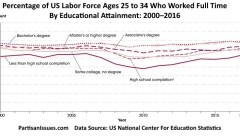 Percentage of the US labor force ages 25–34 who worked full time by educational attainment 2000–2016