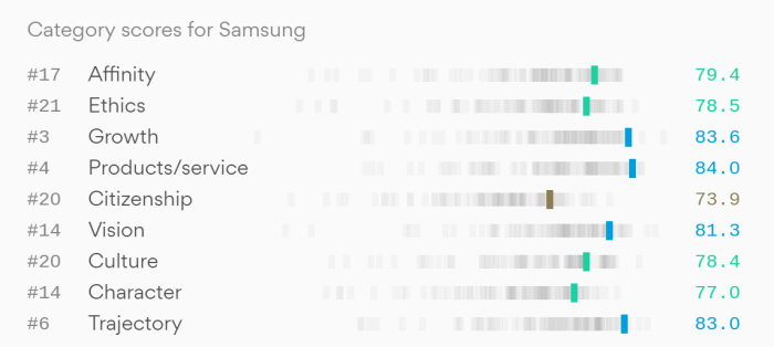 What's Right With Samsung 2019