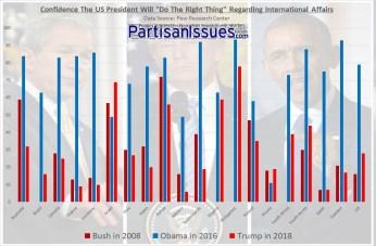 Trump vs Obama vs Bush - International Approval Ratings
