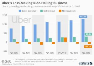 Uber Losses 2017 - 2018