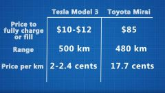 hydrogen Toyota Muri vs battery Tesla Model 3 charging cost 2018