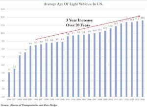 how long do cars last - vehicle life expectancy 1969 - 2016