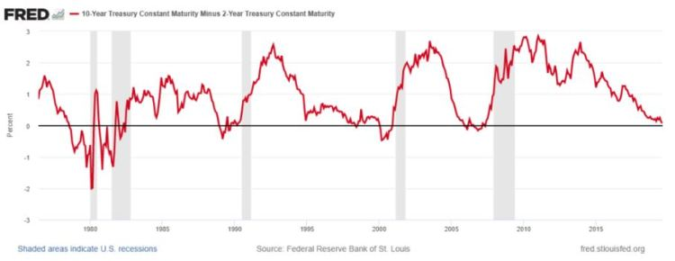 yield curve interest rates and recessions in the US