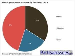 Alberta Budget Expenses - Education and Health Care Make 50 Percent of Spending