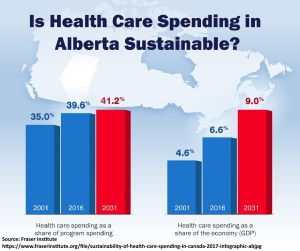 Alberta Health Care Spending Increases 2001 2006 2031